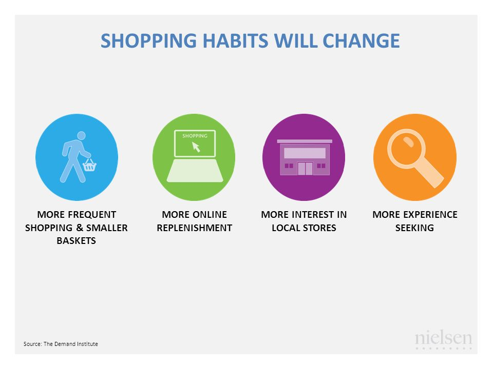 SHOPPING HABITS WILL CHANGE MORE FREQUENT SHOPPING & SMALLER BASKETS MORE INTEREST IN LOCAL STORES MORE EXPERIENCE SEEKING MORE ONLINE REPLENISHMENT S