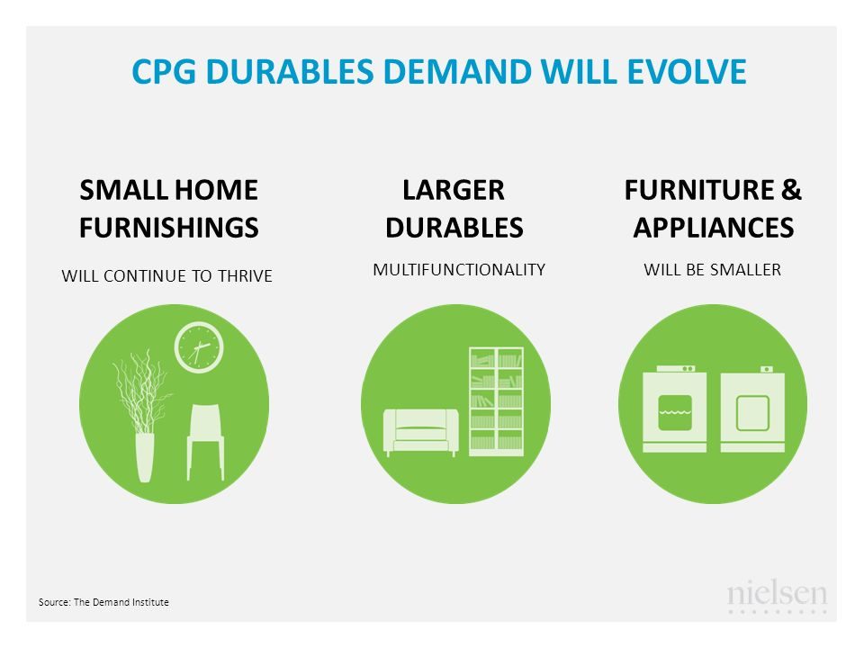 CPG DURABLES DEMAND WILL EVOLVE SMALL HOME FURNISHINGS WILL CONTINUE TO THRIVE LARGER DURABLES MULTIFUNCTIONALITY FURNITURE & APPLIANCES WILL BE SMALL