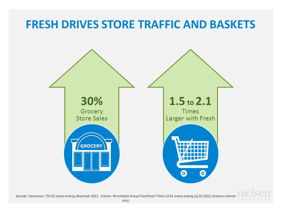 1.5 to 2.1 Times Larger with Fresh FRESH DRIVES STORE TRAFFIC AND BASKETS 30% Grocery Store Sales Sources: Homescan, TSV 52 weeks ending December 2011; Nielsen Perishables Group FreshFacts® Total US 52 weeks ending 12/31/2011 (Grocery channel only)