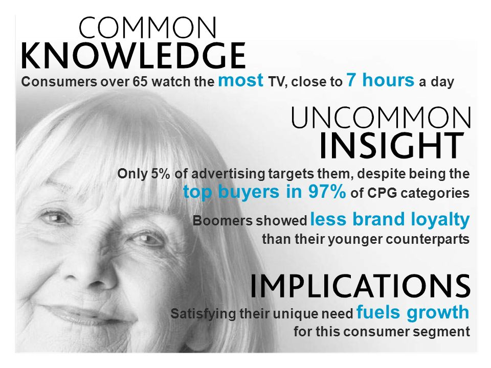 Consumers over 65 watch the most TV, close to 7 hours a day Only 5% of advertising targets them, despite being the top buyers in 97% of CPG categories Boomers showed less brand loyalty than their younger counterparts Satisfying their unique need fuels growth for this consumer segment