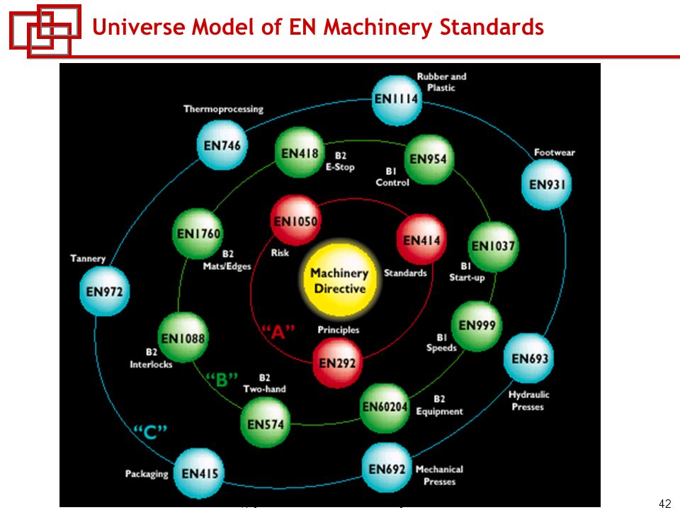 42 Copyright © 2006 Rockwell Automation, Inc. All rights reserved. Universe Model of EN Machinery Standards