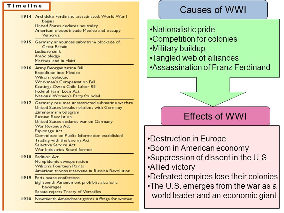 Why did the US Reject the Treaty of Versailles.