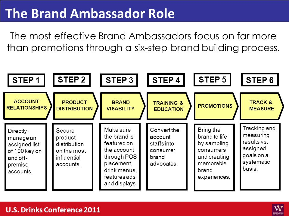 STEP 1 The most effective Brand Ambassadors focus on far more than promotions through a six-step brand building process. Secure product distribution o