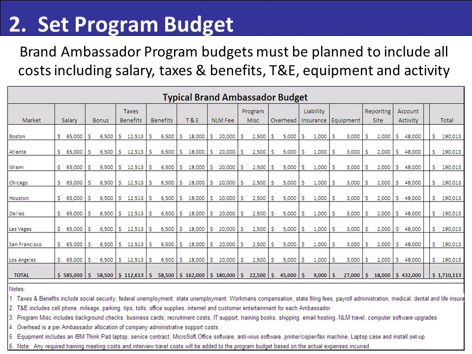 2. Set Program Budget Brand Ambassador Program budgets must be planned to include all costs including salary, taxes & benefits, T&E, equipment and act