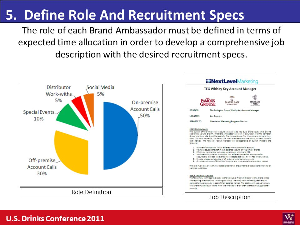 5. Define Role And Recruitment Specs U.S. Drinks Conference 2011 The role of each Brand Ambassador must be defined in terms of expected time allocatio