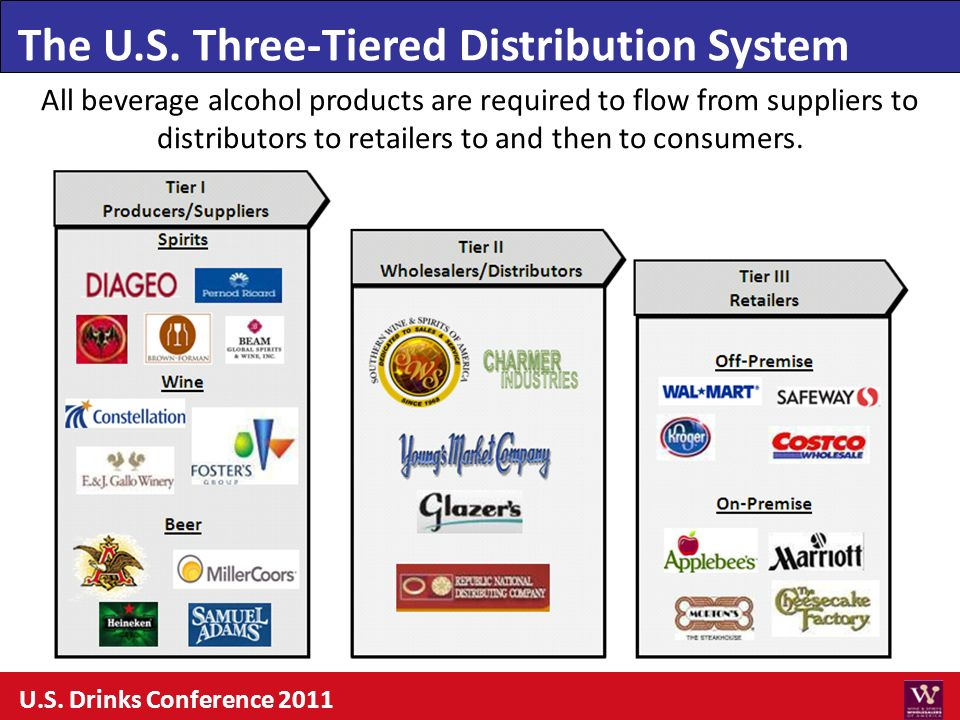 All beverage alcohol products are required to flow from suppliers to distributors to retailers to and then to consumers. The U.S. Three-Tiered Distrib