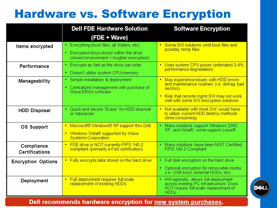 Hardware vs. Software Encryption Dell FDE Hardware Solution (FDE + Wave) Software Encryption Items encrypted Everything (boot files, all folders, etc)