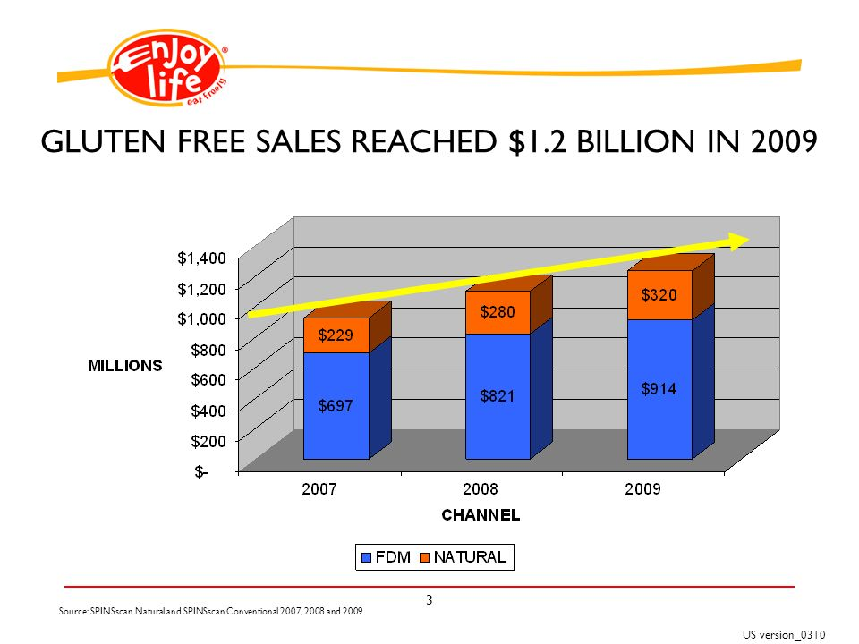 US version_ Source: SPINSscan Natural and SPINSscan Conventional 2007, 2008 and 2009 GLUTEN FREE SALES REACHED $1.2 BILLION IN 2009
