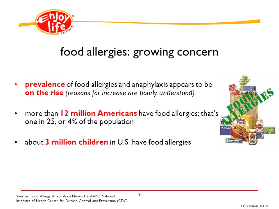 US version_ food allergies: growing concern Sources: Food Allergy Anaphylaxis Network (FAAN); National Institutes of Health Center for Disease Control and Prevention (CDC) prevalence of food allergies and anaphylaxis appears to be on the rise (reasons for increase are poorly understood) more than 12 million Americans have food allergies; thats one in 25, or 4% of the population about 3 million children in U.S.