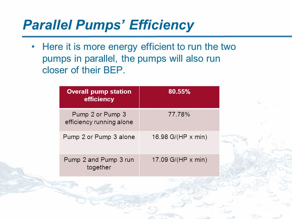 Parallel Pumps Efficiency Overall pump station efficiency 80.55% Pump 2 or Pump 3 efficiency running alone 77.78% Pump 2 or Pump 3 alone16.98 G/(HP x min) Pump 2 and Pump 3 run together 17.09 G/(HP x min) Here it is more energy efficient to run the two pumps in parallel, the pumps will also run closer of their BEP.