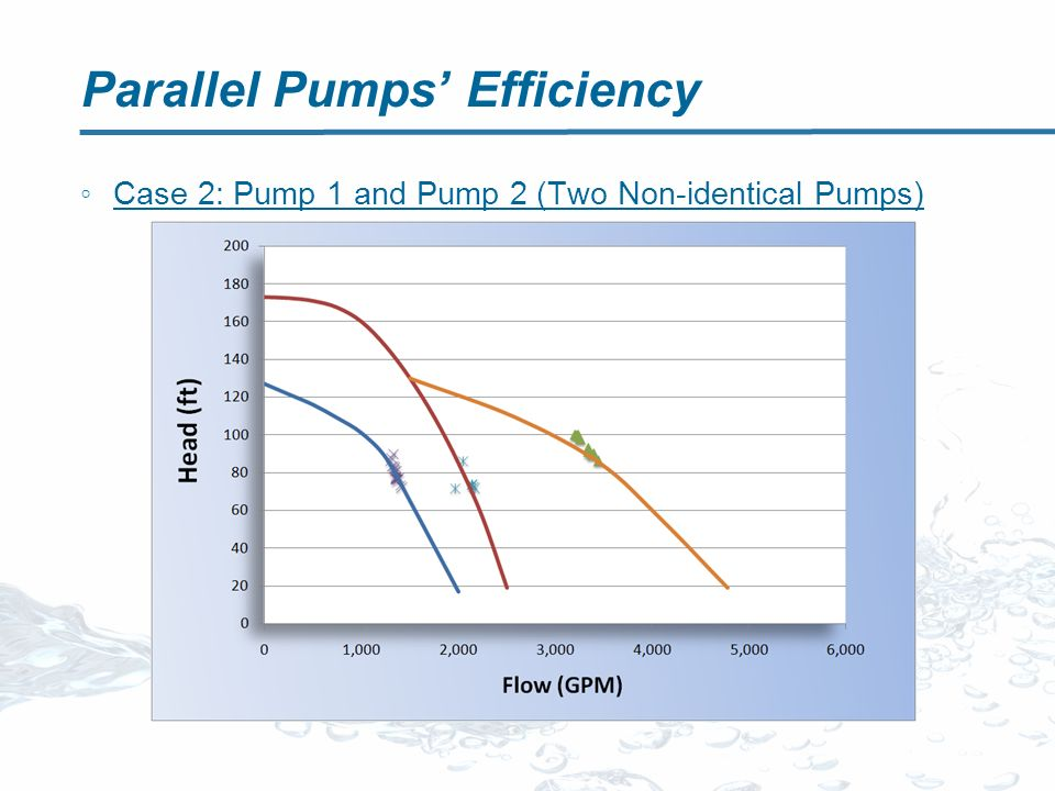 Parallel Pumps Efficiency Case 2: Pump 1 and Pump 2 (Two Non-identical Pumps)