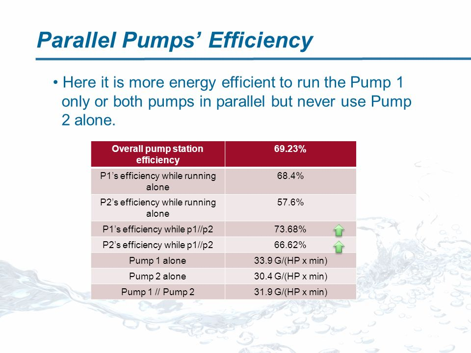Parallel Pumps Efficiency Overall pump station efficiency 69.23% P1s efficiency while running alone 68.4% P2s efficiency while running alone 57.6% P1s efficiency while p1//p273.68% P2s efficiency while p1//p266.62% Pump 1 alone33.9 G/(HP x min) Pump 2 alone30.4 G/(HP x min) Pump 1 // Pump 231.9 G/(HP x min) Here it is more energy efficient to run the Pump 1 only or both pumps in parallel but never use Pump 2 alone.