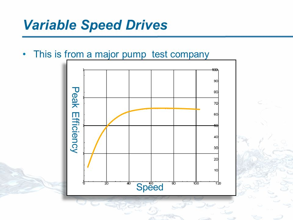 Variable Speed Drives This is from a major pump test company Speed Peak Efficiency