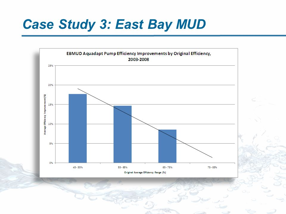 Case Study 3: East Bay MUD