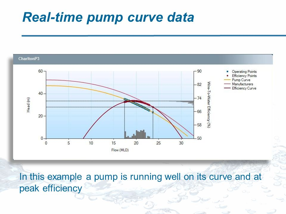 Real-time pump curve data In this example a pump is running well on its curve and at peak efficiency