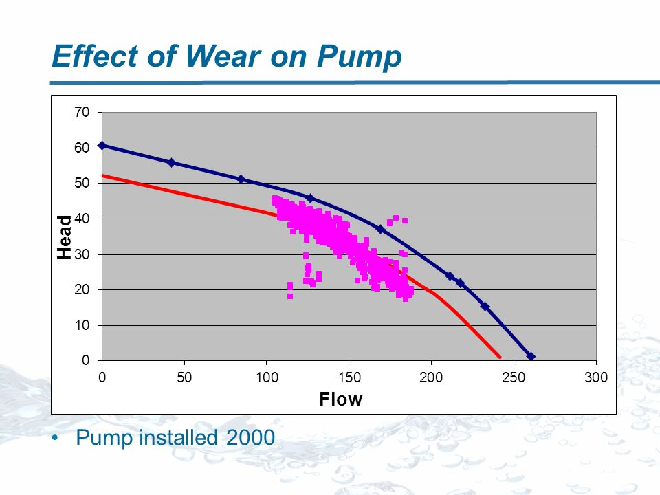 Effect of Wear on Pump Pump installed 2000