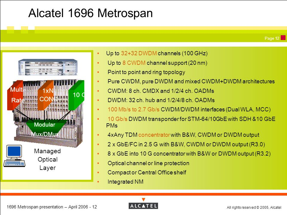 All rights reserved © 2005, Alcatel 1696 Metrospan presentation – April 2006 - 12 Page 12 Alcatel 1696 Metrospan Up to 32+32 DWDM channels (100 GHz) U
