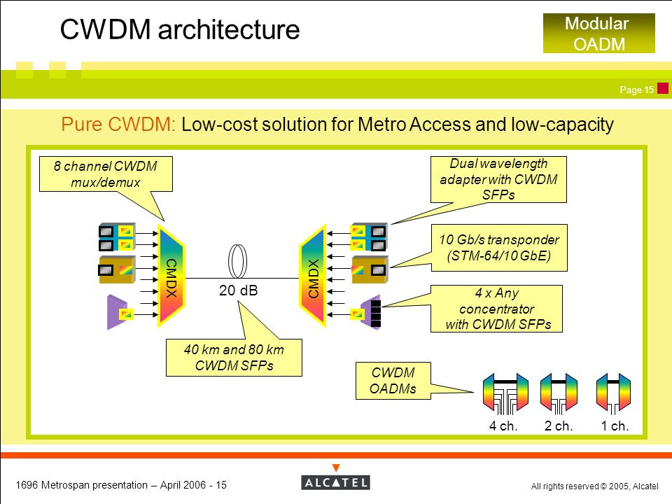 All rights reserved © 2005, Alcatel 1696 Metrospan presentation – April 2006 - 15 Page 15 CWDM architecture Modular OADM Pure CWDM: Low-cost solution