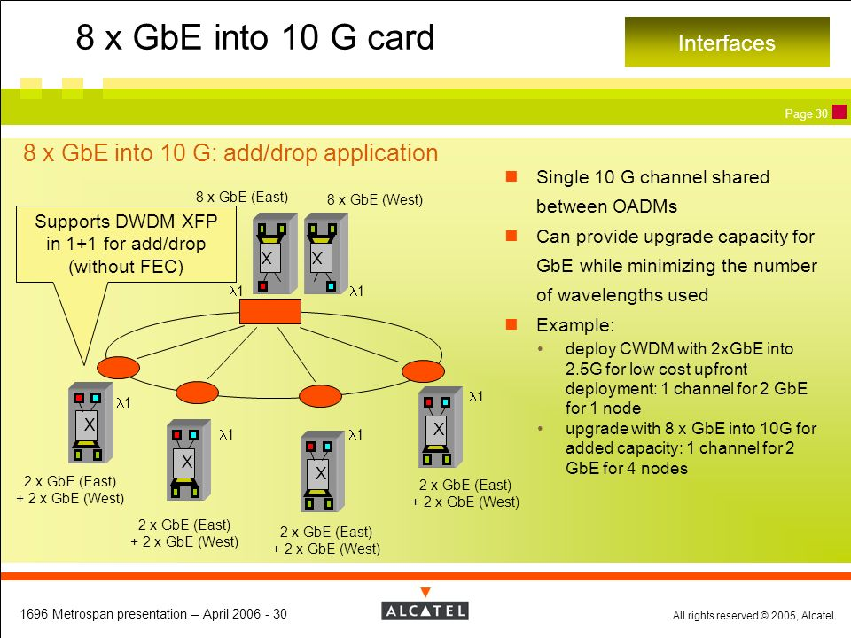 All rights reserved © 2005, Alcatel 1696 Metrospan presentation – April 2006 - 30 Page 30 8 x GbE into 10 G card 8 x GbE into 10 G: add/drop applicati