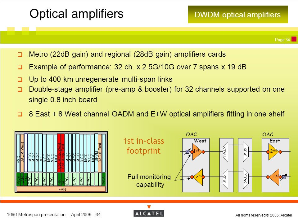 All rights reserved © 2005, Alcatel 1696 Metrospan presentation – April 2006 - 34 Page 34 Metro (22dB gain) and regional (28dB gain) amplifiers cards