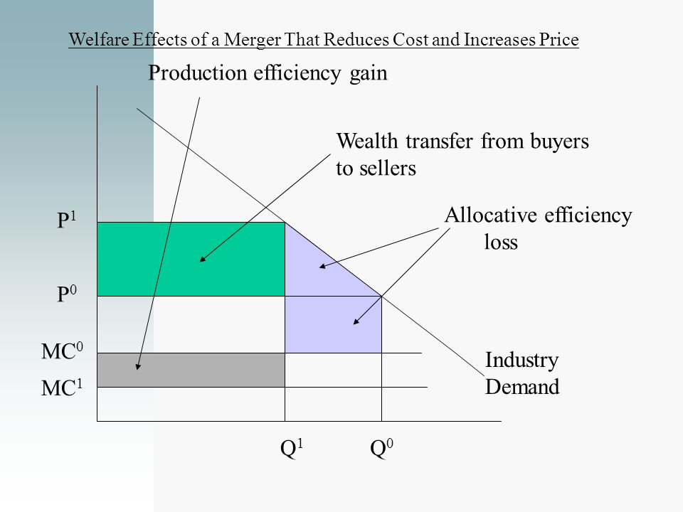 Industry Demand P 1 P 0 MC 0 Wealth transfer from buyers to sellers Allocative efficiency loss MC 1 Q1Q1 Q0Q0 Production efficiency gain Welfare Effec