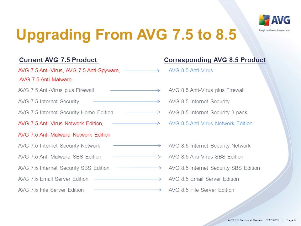 Upgrading From AVG 7.5 to 8.5 Current AVG 7.5 Product Corresponding AVG 8.5 Product AVG 7.5 Anti-Virus, AVG 7.5 Anti-Spyware,AVG 8.5 Anti-Virus AVG 7.5 Anti-Malware AVG 7.5 Anti-Virus plus Firewall AVG 8.5 Anti-Virus plus Firewall AVG 7.5 Internet Security AVG 8.5 Internet Security AVG 7.5 Internet Security Home Edition AVG 8.5 Internet Security 3-pack AVG 7.5 Anti-Virus Network Edition, AVG 8.5 Anti-Virus Network Edition AVG 7.5 Anti-Malware Network Edition AVG 7.5 Internet Security Network AVG 8.5 Internet Security Network AVG 7.5 Anti-Malware SBS Edition AVG 8.5 Anti-Virus SBS Edition AVG 7.5 Internet Security SBS Edition AVG 8.5 Internet Security SBS Edition AVG 7.5 Email Server Edition AVG 8.5 Email Server Edition AVG 7.5 File Server EditionAVG 8.5 File Server Edition 3/17/2009| Page 6AVG 8.5 Technical Review