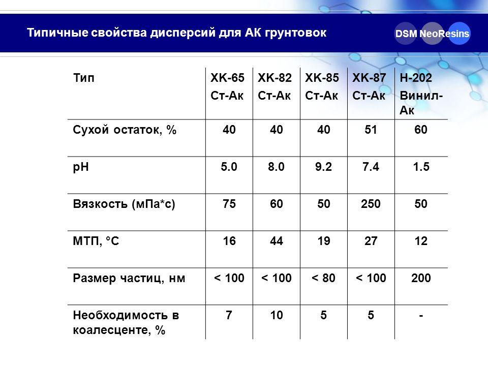 Типичные свойства дисперсий для АК грунтовок ТипXK-65 Ст-Ак XK-82 Ст-Ак XK-85 Ст-Ак XK-87 Ст-Ак H-202 Винил- Ак Сухой остаток, %40 5160 рН 5.08.09.27.