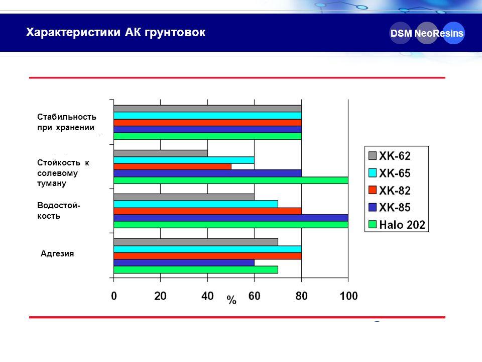 Характеристики АК грунтовок DSM NeoResins Стабильность при хранении Стойкость к солевому туману Водостой- кость Адгезия