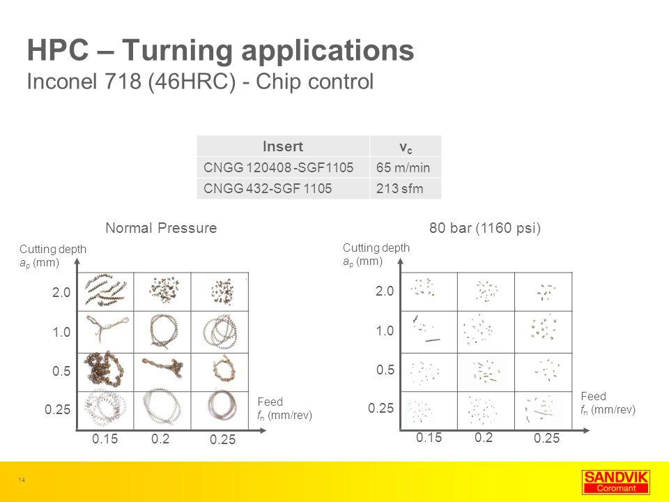 14 Normal Pressure80 bar (1160 psi) HPC – Turning applications Inconel 718 (46HRC) - Chip control Insertvcvc CNGG 120408 -SGF110565 m/min CNGG 432-SGF