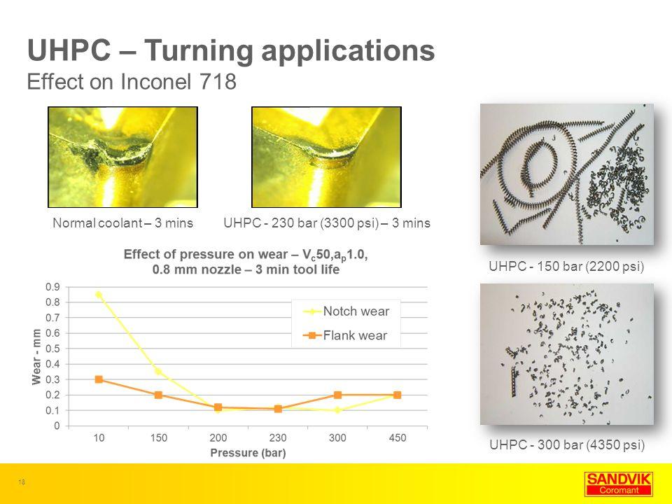 18 UHPC - 230 bar (3300 psi) – 3 mins Normal coolant – 3 mins UHPC - 300 bar (4350 psi) UHPC – Turning applications Effect on Inconel 718 UHPC - 150 b
