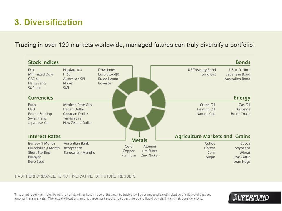 Trading in over 120 markets worldwide, managed futures can truly diversify a portfolio. 3. Diversification PAST PERFORMANCE IS NOT INDICATIVE OF FUTUR