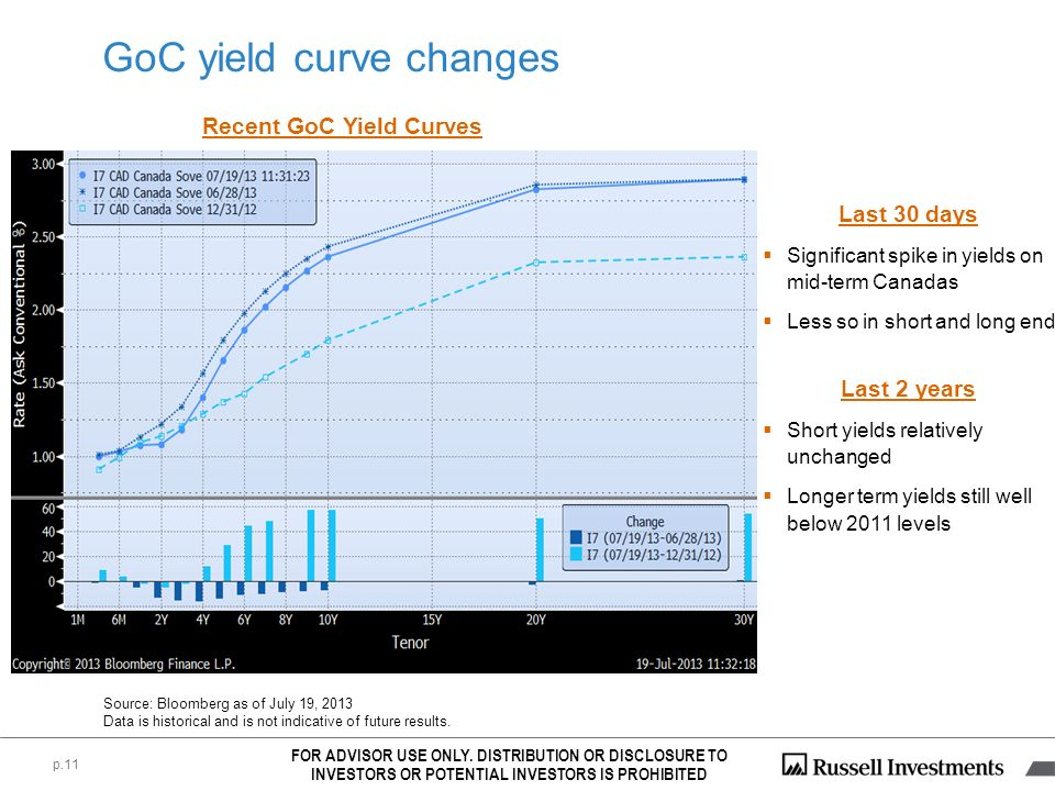 p.11 Recent GoC Yield Curves Last 30 days Significant spike in yields on mid-term Canadas Less so in short and long end Source: Bloomberg as of July 1