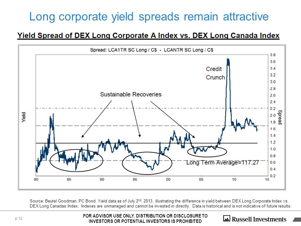 p.12 Source: Beutel Goodman, PC Bond. Yield data as of July 2 nd, 2013, illustrating the difference in yield between DEX Long Corporate Index vs. DEX