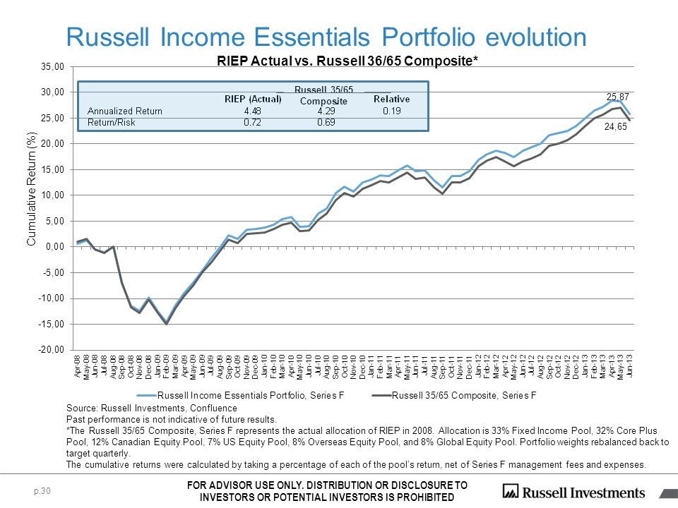 p.30 RIEP Actual vs. Russell 36/65 Composite* Cumulative Return (%) FOR ADVISOR USE ONLY. DISTRIBUTION OR DISCLOSURE TO INVESTORS OR POTENTIAL INVESTO