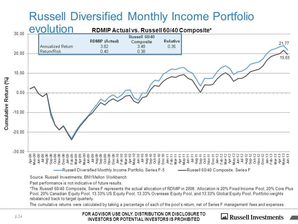 Russell Diversified Monthly Income Portfolio evolution p.34 RDMIP Actual vs. Russell 60/40 Composite* Cumulative Return (%) FOR ADVISOR USE ONLY. DIST