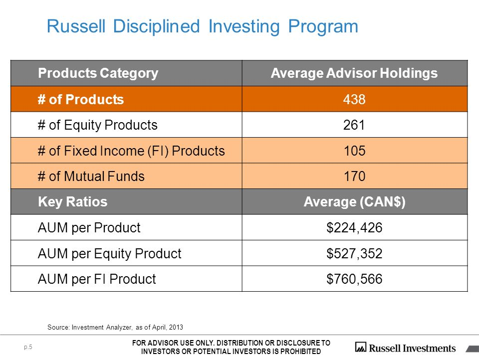 FOR ADVISOR USE ONLY. DISTRIBUTION OR DISCLOSURE TO INVESTORS OR POTENTIAL INVESTORS IS PROHIBITED Source: Investment Analyzer, as of April, 2013 Prod