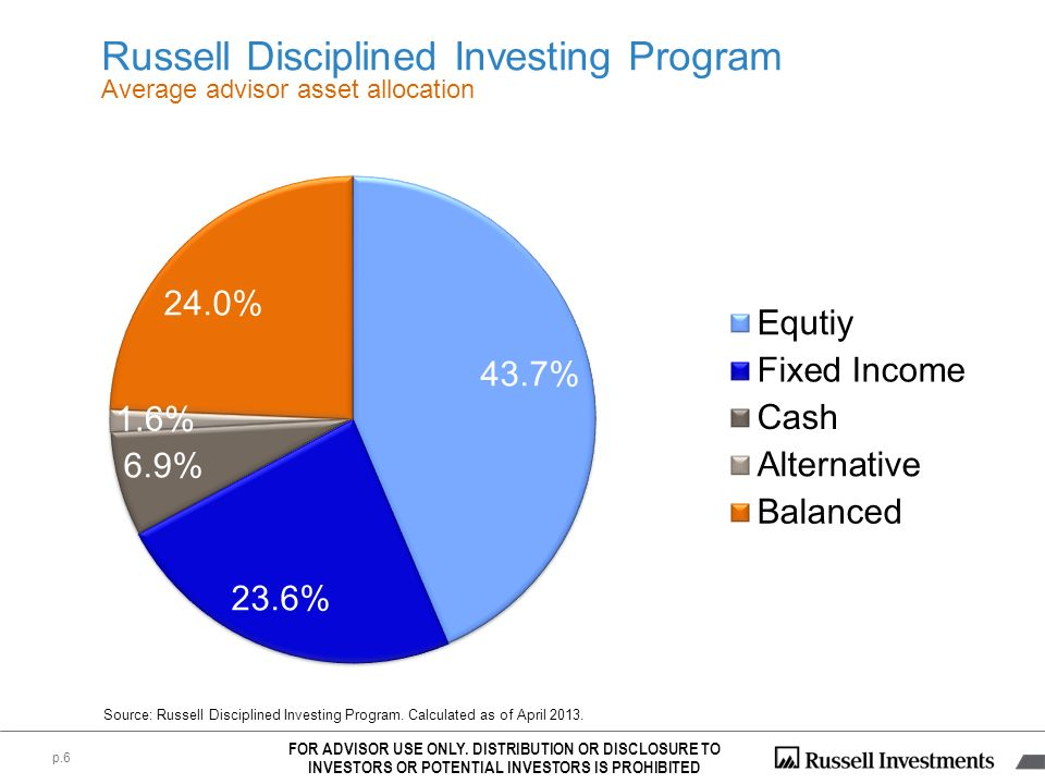 Source: Russell Disciplined Investing Program. Calculated as of April 2013. FOR ADVISOR USE ONLY. DISTRIBUTION OR DISCLOSURE TO INVESTORS OR POTENTIAL