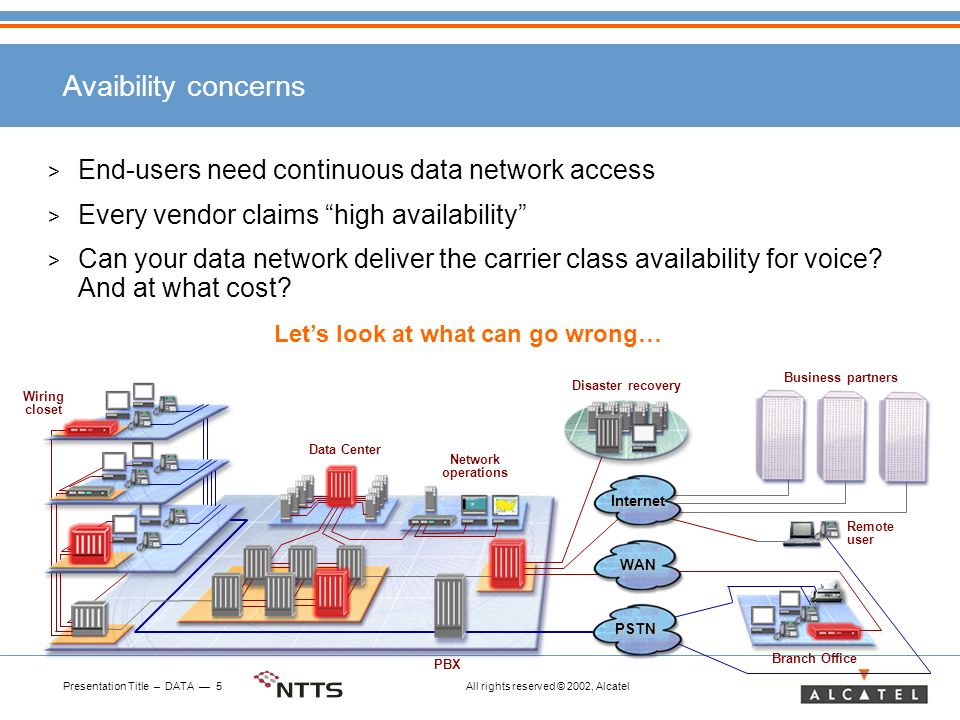 Presentation Title – DATA 5 All rights reserved © 2002, Alcatel Avaibility concerns > End-users need continuous data network access > Every vendor claims high availability > Can your data network deliver the carrier class availability for voice.