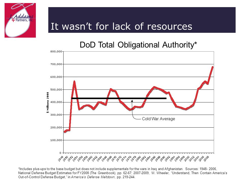 It wasnt for lack of resources DoD Total Obligational Authority* *Includes plus-ups to the base budget but does not include supplementals for the wars in Iraq and Afghanistan.