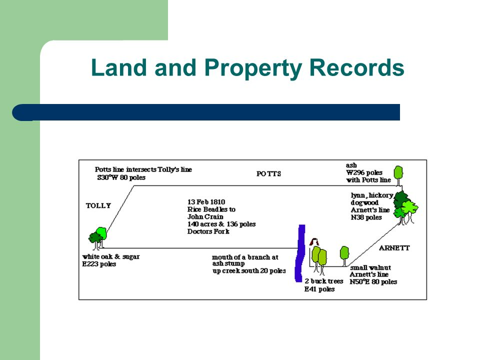 Land and Property Records