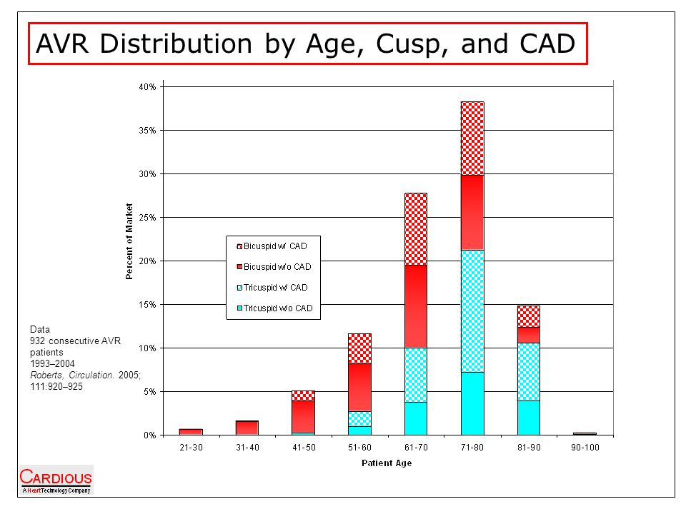 AVR Distribution by Age, Cusp, and CAD Data 932 consecutive AVR patients 1993–2004 Roberts, Circulation.