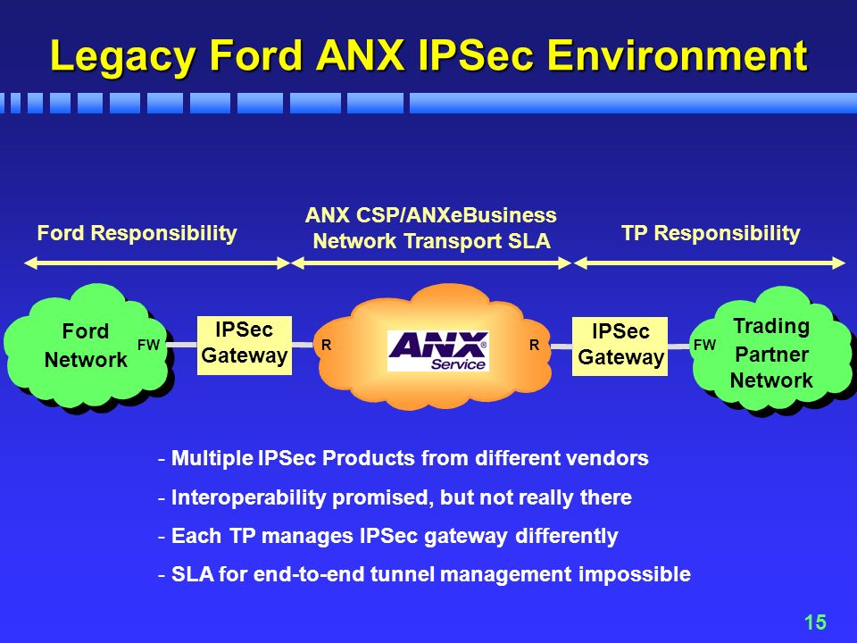 15 Legacy Ford ANX IPSec Environment ANX CSP/ANXeBusiness Network Transport SLA Ford Network Trading Partner Network IPSec Gateway IPSec Gateway Ford ResponsibilityTP Responsibility RRFW - Multiple IPSec Products from different vendors - Interoperability promised, but not really there - Each TP manages IPSec gateway differently - SLA for end-to-end tunnel management impossible