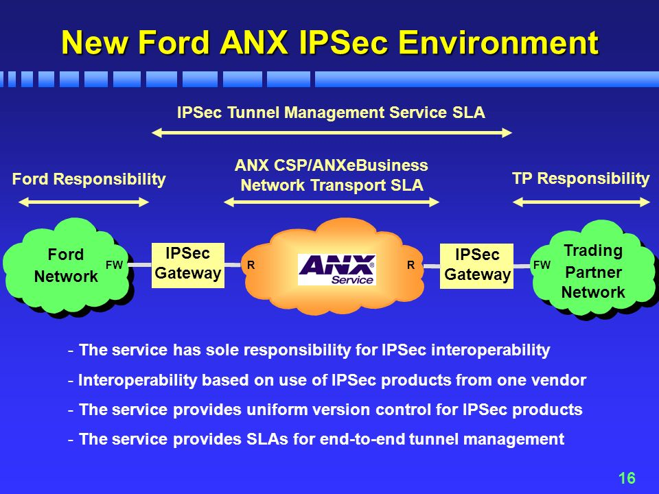 16 New Ford ANX IPSec Environment Ford Network Trading Partner Network ANX CSP/ANXeBusiness Network Transport SLA IPSec Gateway IPSec Gateway IPSec Tunnel Management Service SLA Ford Responsibility TP Responsibility RRFW - The service has sole responsibility for IPSec interoperability - Interoperability based on use of IPSec products from one vendor - The service provides uniform version control for IPSec products - The service provides SLAs for end-to-end tunnel management