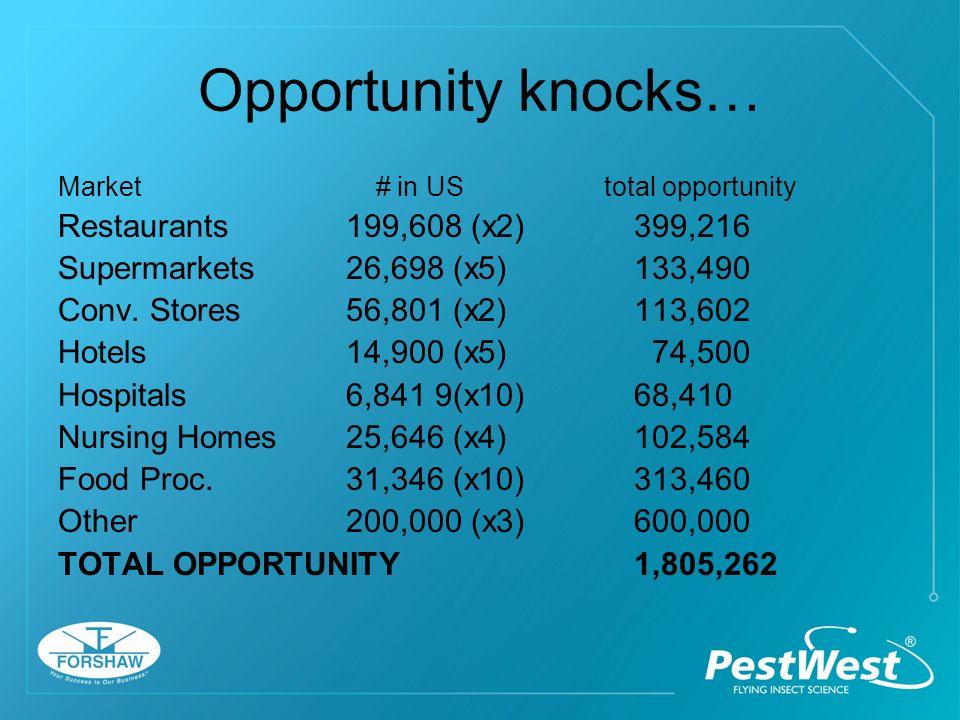 Opportunity knocks… Market # in US total opportunity Restaurants199,608 (x2)399,216 Supermarkets26,698 (x5)133,490 Conv.