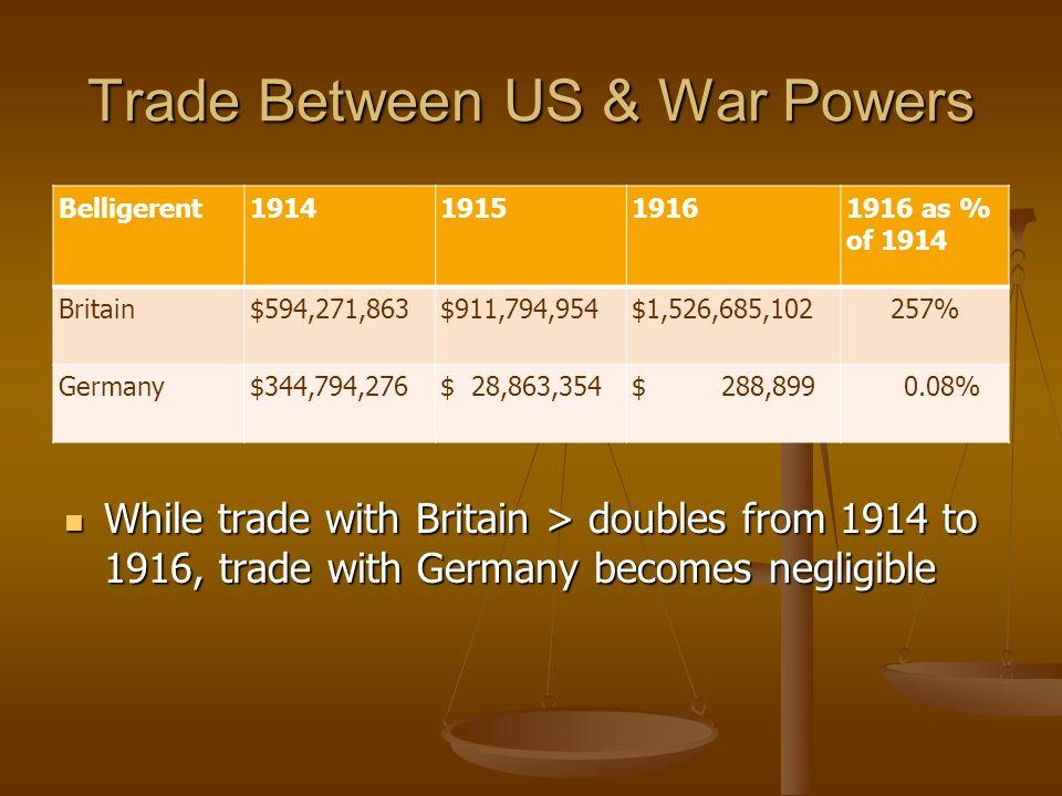 Trade Between US & War Powers Belligerent1914191519161916 as % of 1914 Britain$594,271,863$911,794,954$1,526,685,102257% Germany$344,794,276$ 28,863,3