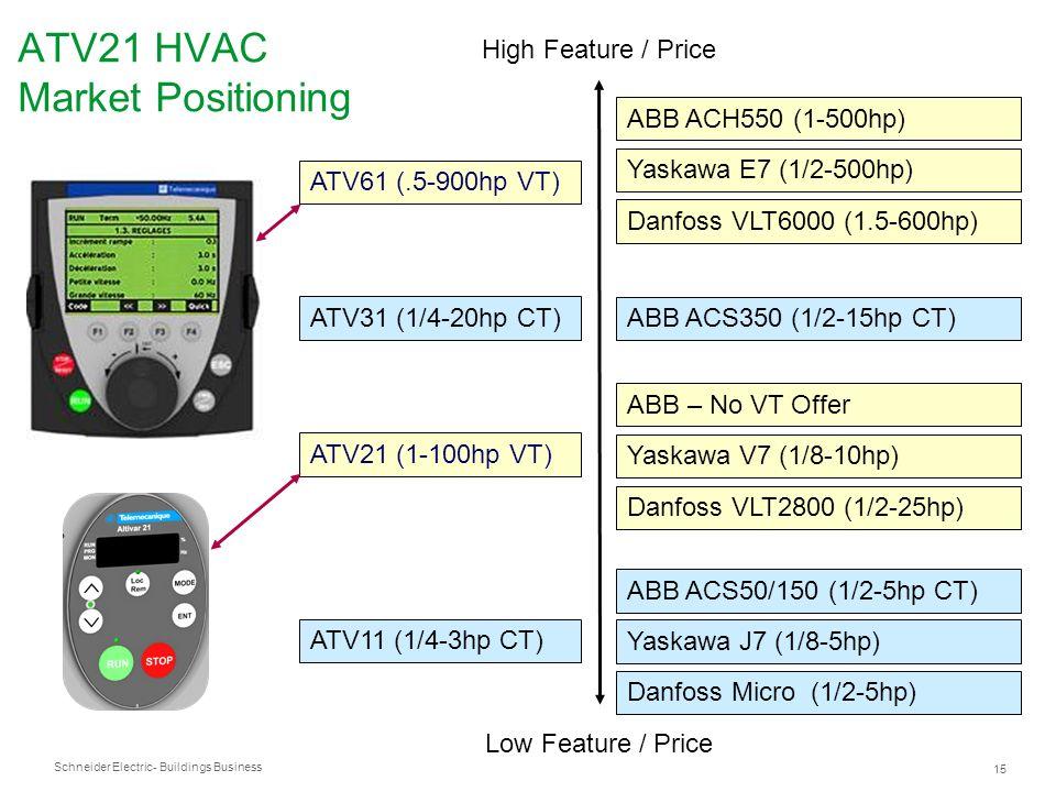 Schneider Electric 15 - Buildings Business ATV21 HVAC Market Positioning Low Feature / Price High Feature / Price ATV61 (.5-900hp VT) ATV11 (1/4-3hp C