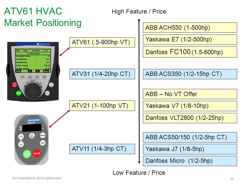 Schneider Electric 22 - Buildings Business ATV61 HVAC Market Positioning Low Feature / Price High Feature / Price ATV61 (.5-900hp VT) ATV11 (1/4-3hp C