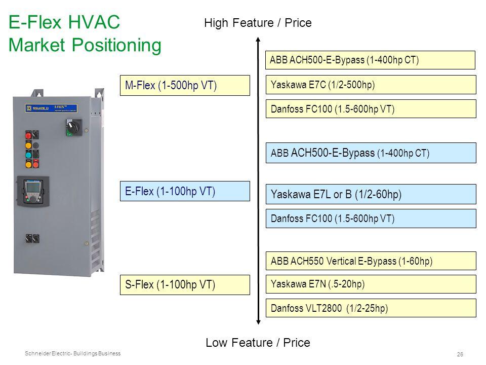Schneider Electric 26 - Buildings Business E-Flex HVAC Market Positioning Low Feature / Price High Feature / Price M-Flex (1-500hp VT) S-Flex (1-100hp