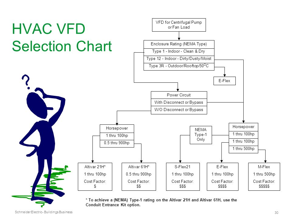 Schneider Electric 30 - Buildings Business HVAC VFD Selection Chart * To achieve a (NEMA) Type-1 rating on the Altivar 21H and Altivar 61H, use the Co