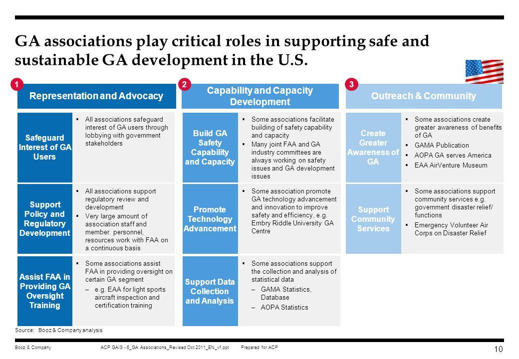 Prepared for ACP ACP GAIS - 6_GA Associations_Revised Oct 2011_EN_vf.pptBooz & Company 9 Role of GA Associations Appendix